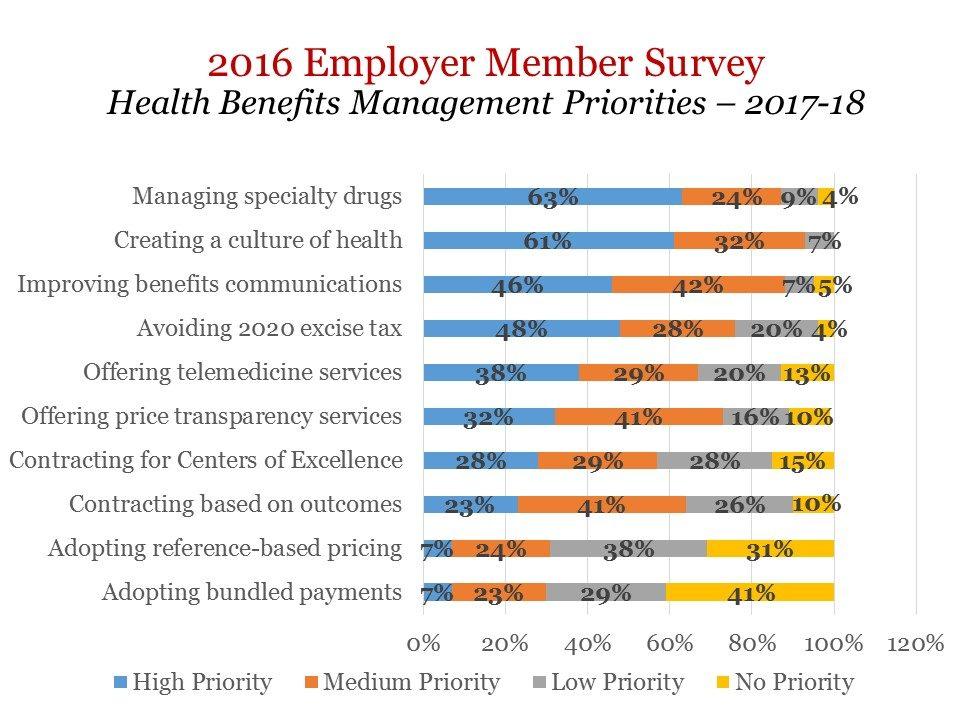 2016 Employer Member Survey slide